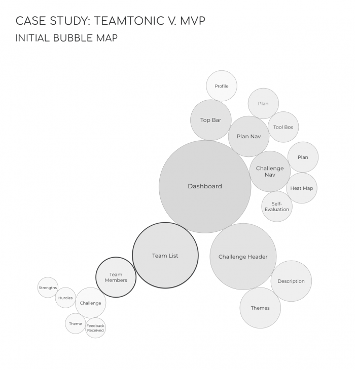 Bubble map of the initial web app structure, highlighted: features integrating the concept of teamwork